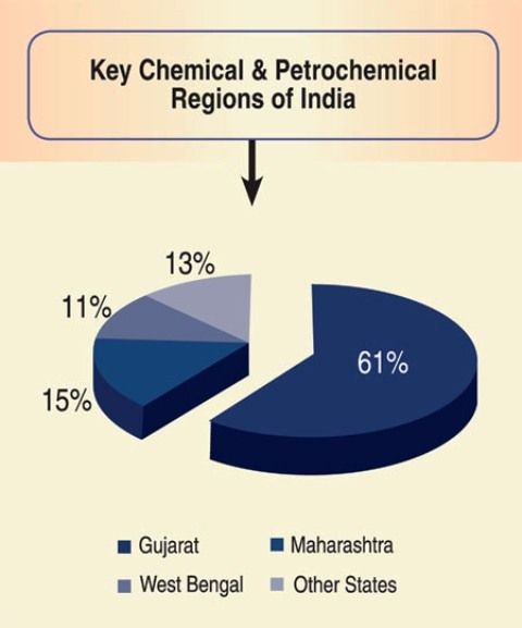 gujarat-petrochemical-production
