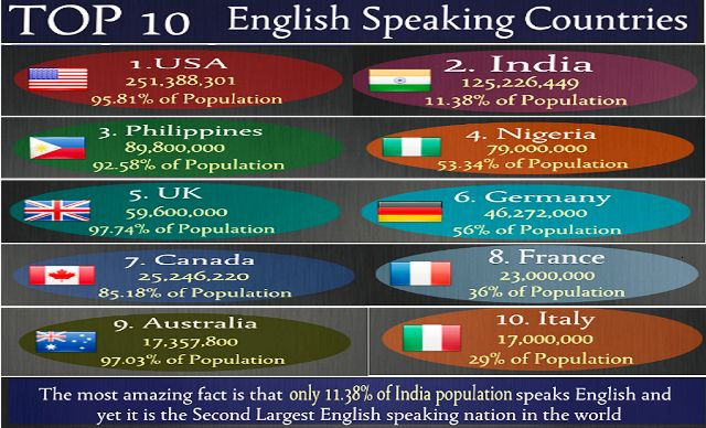 india-second-largest-english-speaking-country-in-the-world