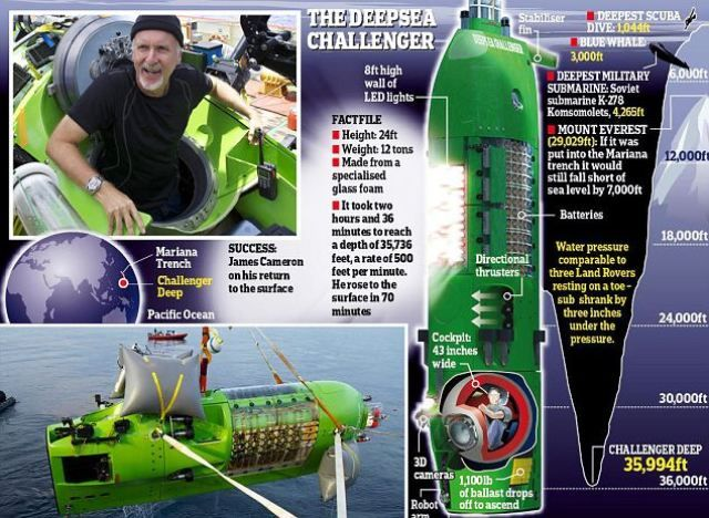 James Cameron at the Mariana Trench