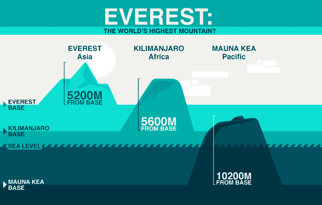 Mount Everest vs Mauna Kea
