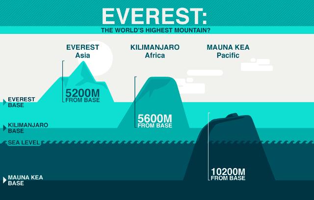 Mount Everest vs Mauna Kea