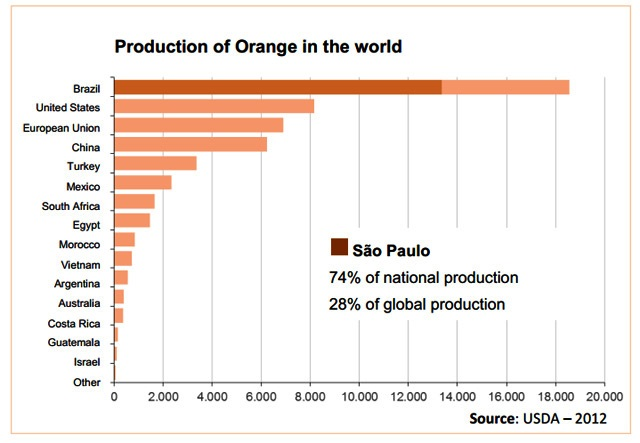 Brazil Orange Production