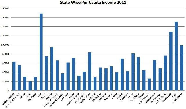 Goa per capita income