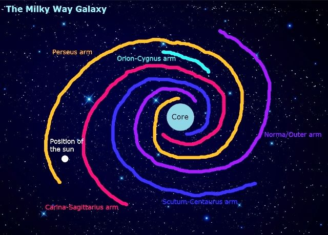 Milky Way Arm