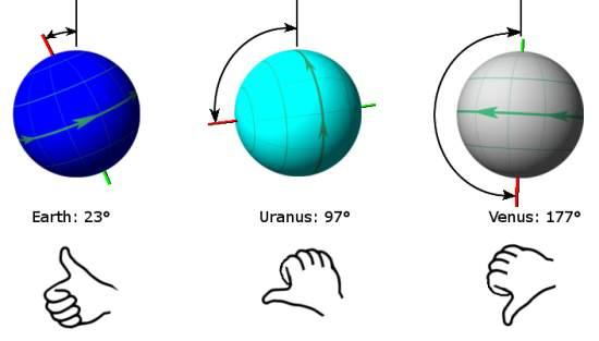 Planet axis comparison
