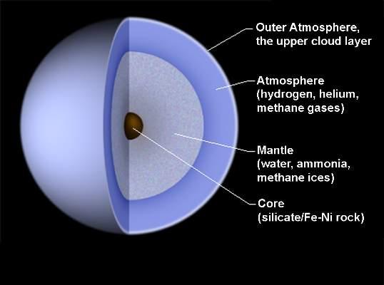 Uranus cutout