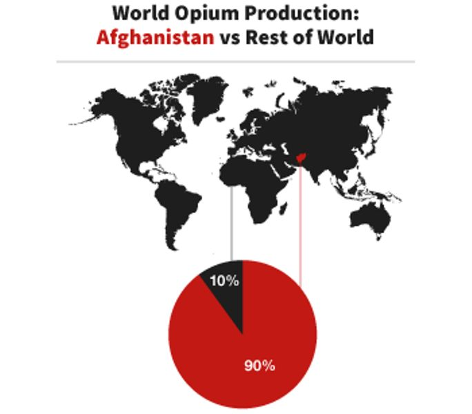 Opium Production in Afghanistan
