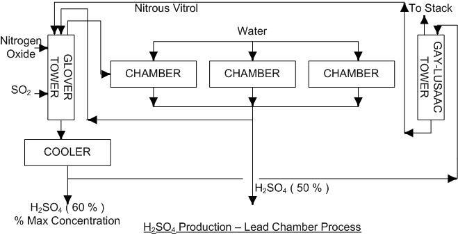 acid chamber