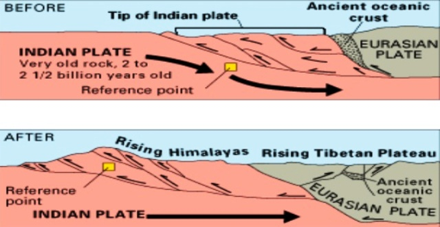 Growing Himalayas