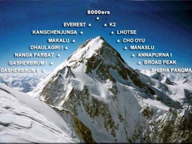 K2 in 8000 club