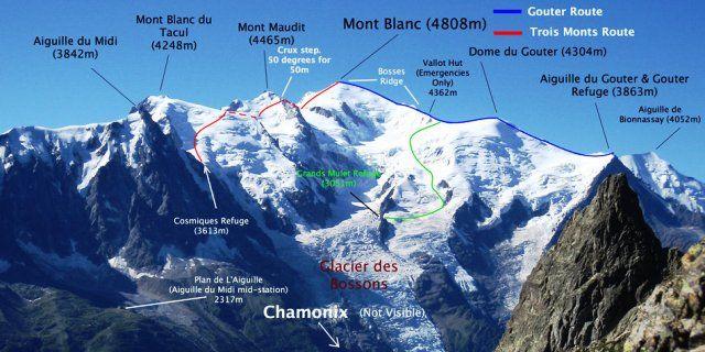 Mont Blac routes