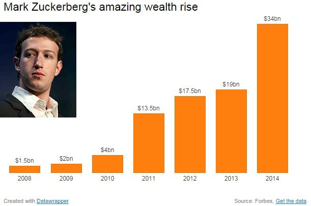 Mark Zuckerber being billionaire