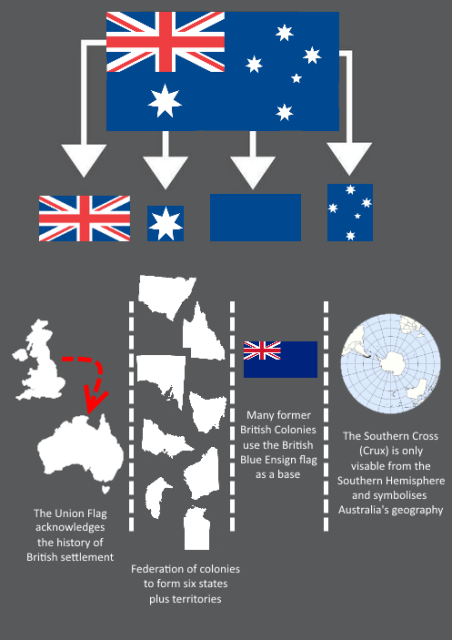 Australian Flag Explained