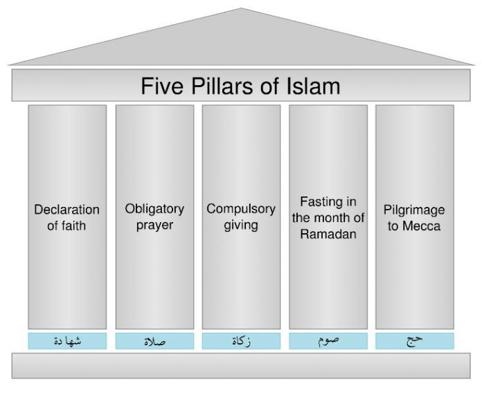 five principles of islam in other religions Unlike earlier religions, the miracle of islam is a literary miracle, and muhammad's other supernatural acts are subordinate to it this belief in the unique nature of the qur'an has led muslims to devote great intellectual energies to the study of its contents and form.