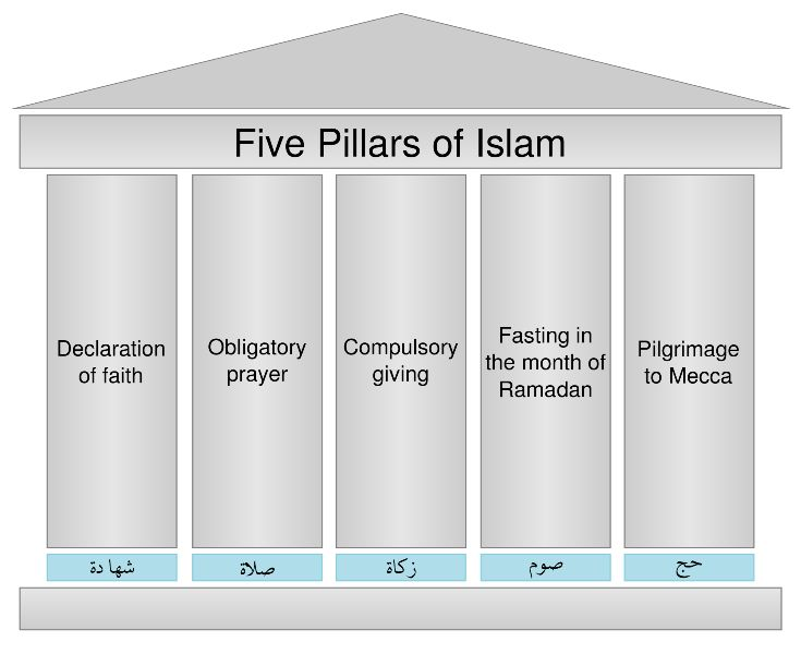 Ramadan The Fourth Pillar of Islam