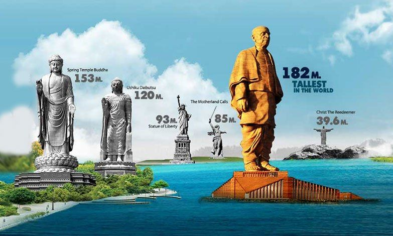 The Statue of Unity is the tallest in the world