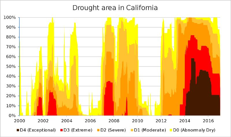 Drought Area In California
